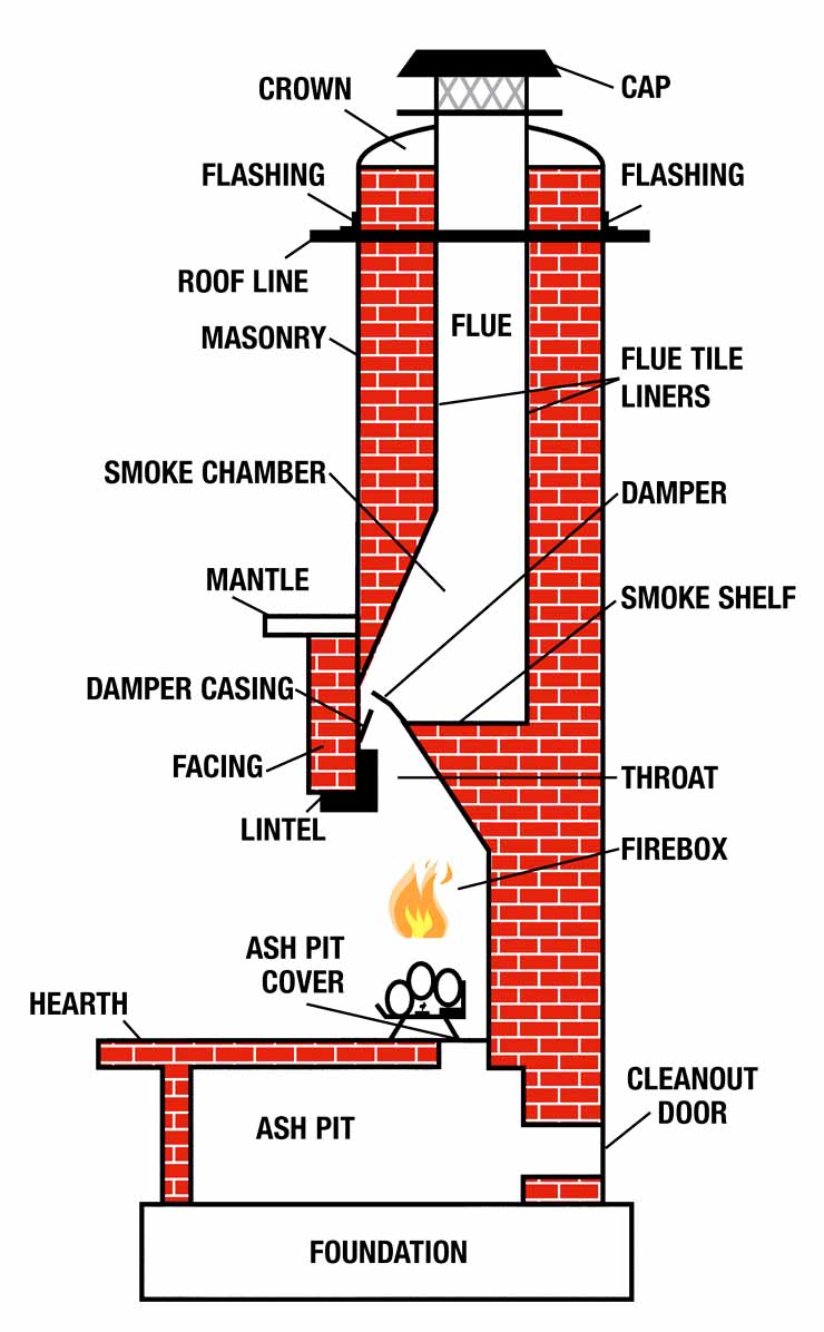 anatomy of a chimney the chimney guys